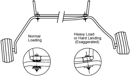 these plates, or blocks, allow the gear to deflect without placing a  torsional load on the fuselage as shown in the far right illustration